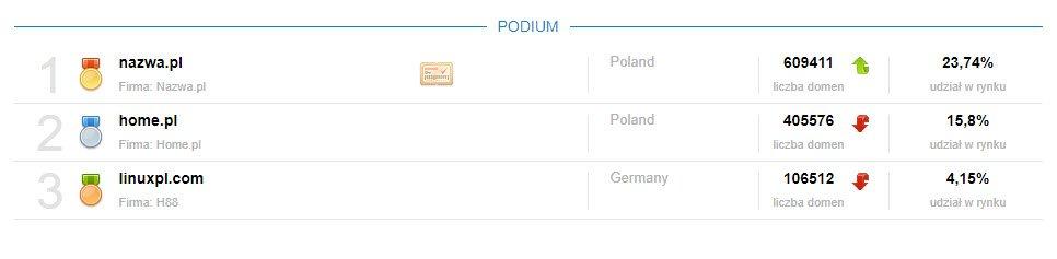 Ranking najpopularniejszych firm hostingowych w polsce